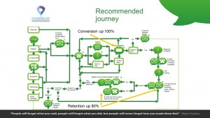 Recommended journey